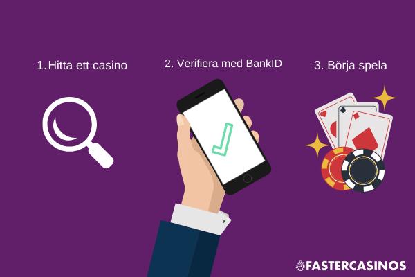Svenska casino BankID 103712